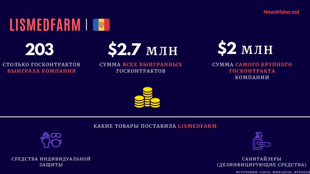 Ковид-миллионеры. Кто и сколько в Молдове заработал на коронавирусе