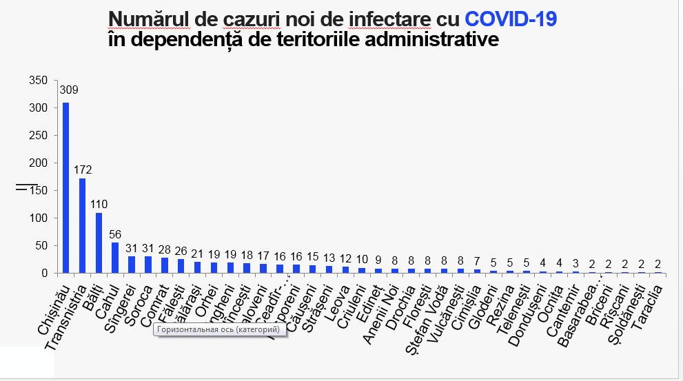 ВМолдове еще у1031 человека обнаружили коронавирус. Вбольницах умерли 8пациентов сCOVID