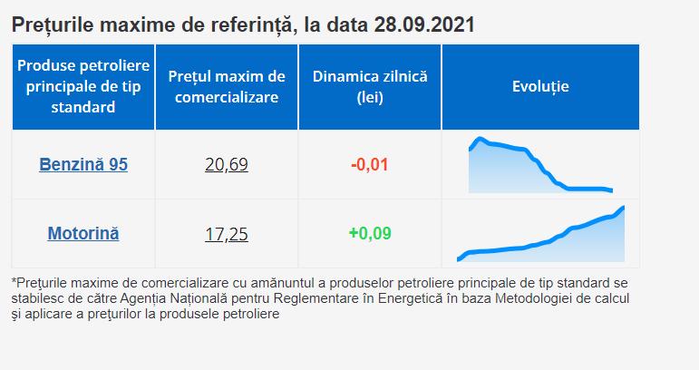 Cât vor costa carburanții pe 29 septembrie? ANRE a stabilit prețurile plafon