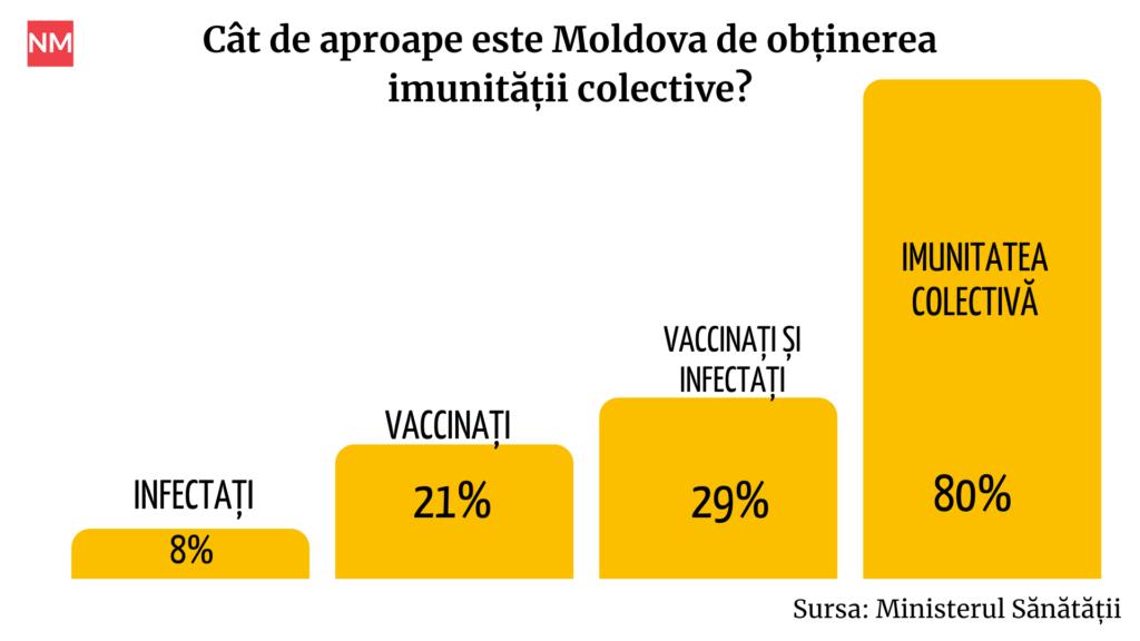 Va ajunge Moldova la imunitate colectivă la Covid? Ce spun medicii epidemiologi