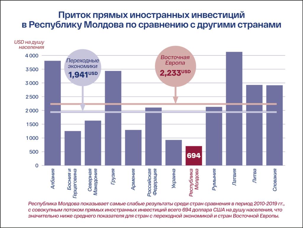 Прямые иностранные инвестиции – локомотив экономики Республики Молдова