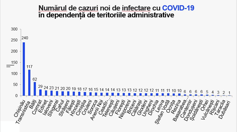 ВМолдове еще у862 человек обнаружили коронавирус. Вбольницах умерли 14пациентов