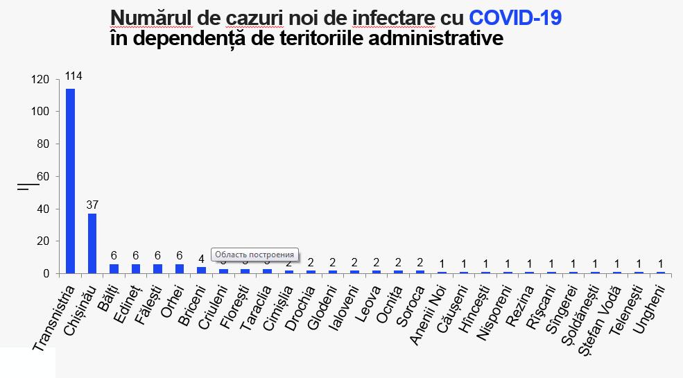 ВМолдове еще у213 человек обнаружили коронавирус. Вбольницах умерли 14пациентов сCOVID