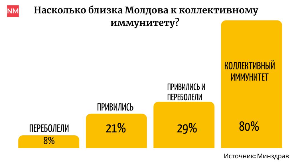 Когда в Молдове появится коллективный иммунитет к коронавирусу? И появится ли? Разбор NM