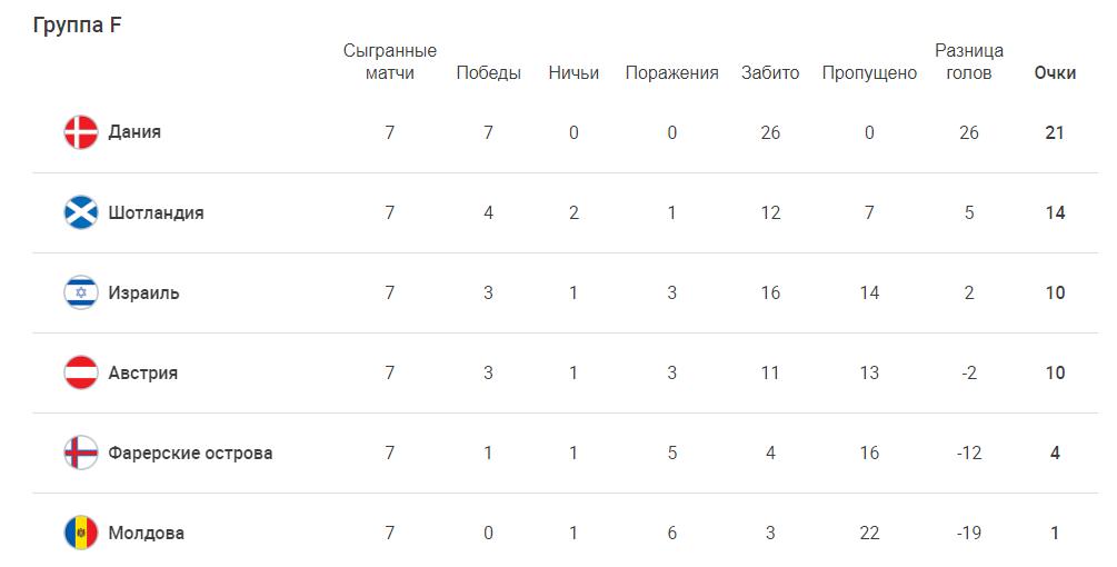 Сборная Молдовы по футболу проиграла Дании в отборочном туре ЧМ-2022