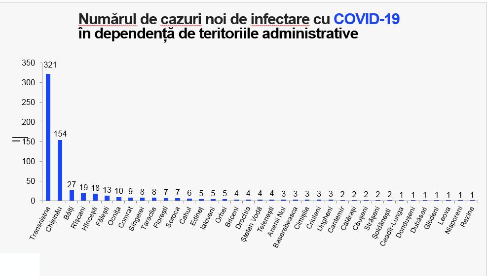 ВМолдове еще 670 человек заразились COVID. В больницах умерли 22 пациента