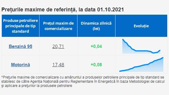 Цена набензин снова растет. НАРЭ обновило максимальные цены натопливо