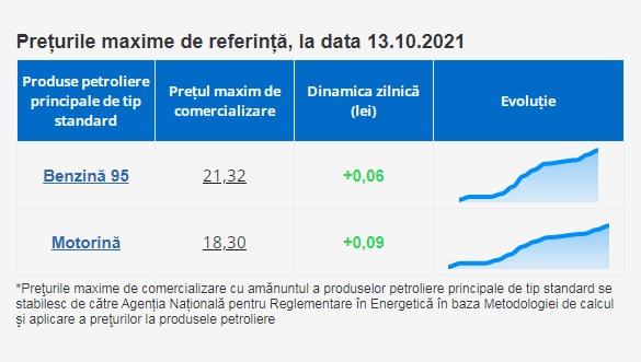 НАРЭ обновило максимальные цены на бензин и дизтопливо