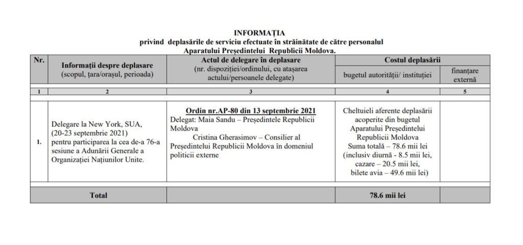 Cât a costat deplasarea Maiei Sandu în SUA? Administrația prezidențială a publicat devizul (DOC)