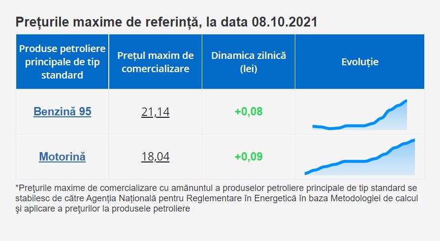 ВМолдове снова подорожает бензин. НАРЭ повысило максимальные цены натопливо