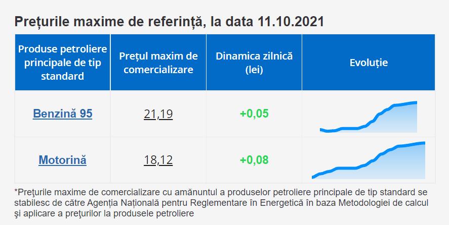 Prețurile la carburanți vor crește din nou? Plafonul stabilit de ANRE pentru marți